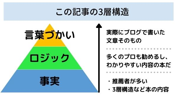 この記事の三層構造
