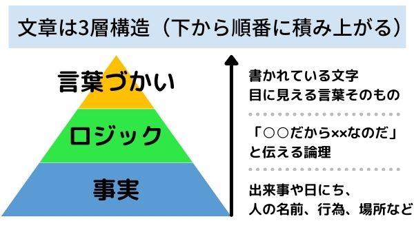文章の三層構造『新しい文章力の教室』